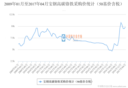 宝钢高碳铬铁采购价统计(50基价含税)