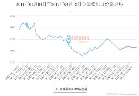 山西Mg≥99.9%金属镁出口价格走势