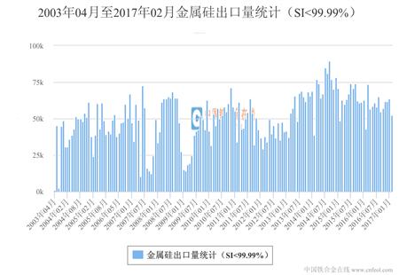 金属硅出口量统计(SI<99.99%)