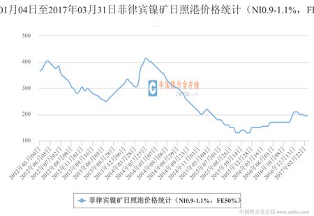 菲律宾镍矿日照港价格统计(NI0.9-1.1%,FE50%)