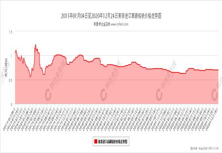 南非进口高碳铬铁价格走势图