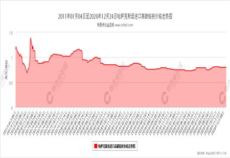 哈萨克斯坦进口高碳铬铁价格走势图