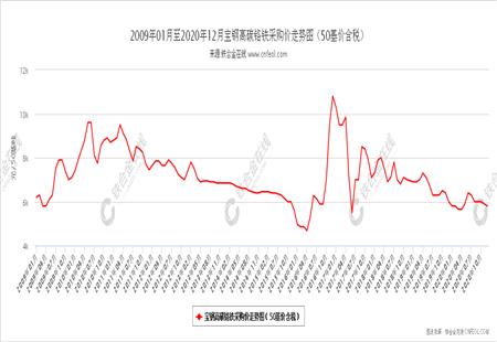 宝钢高碳铬铁采购价走势图(50基价含税)