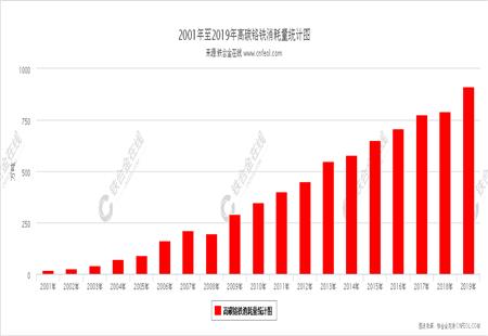 高碳铬铁消耗量统计图
