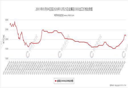 金属硅3303出口价格走势图