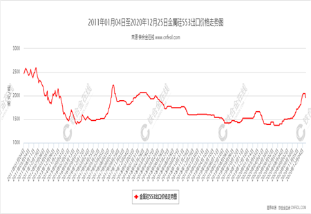 金属硅553出口价格走势图