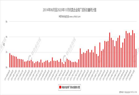 钒氮合金钢厂招标总量统计图