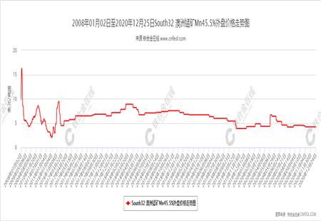 South32 澳洲锰矿Mn45.5%外盘价格走势图