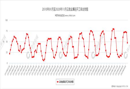 云南金属硅开工率走势图
