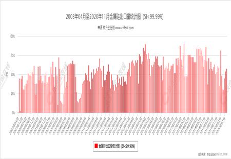 金属硅出口量统计图(SI<99.99%)