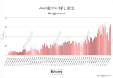 锰矿进口量统计图