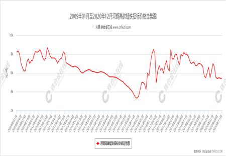 河钢高碳锰铁招标价格走势图