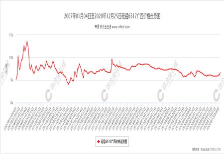 硅锰6517广西价格走势图