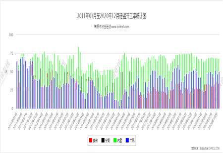 硅锰开工率统计图