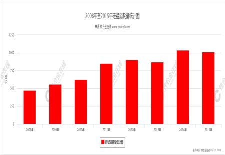 硅锰消耗量统计图