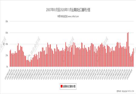 金属镁出口量统计图